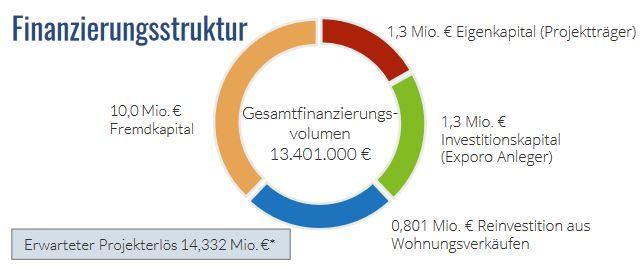 Exporo crowdinvesting - Finanzierung Schlosscarree Hepberg
