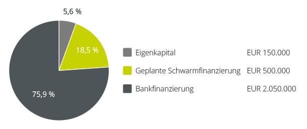 Bergfürst crowdinvesting - Wien, mein Wien Finanzierung