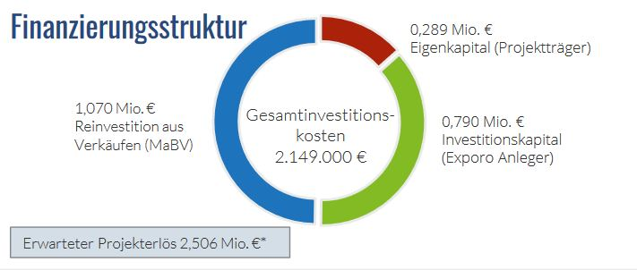 Exporo Brühlstrasse Finanzierungsstruktur