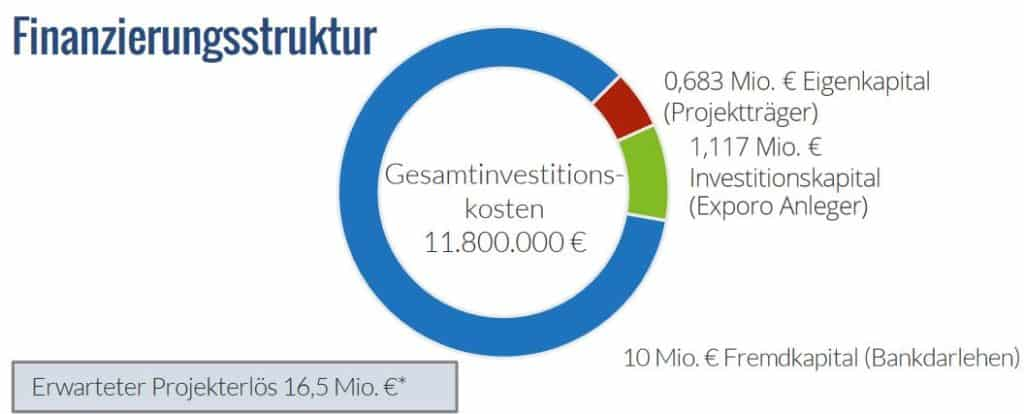 Exporo Berliner Strasse Wiesbaden Finanzierungsstruktur