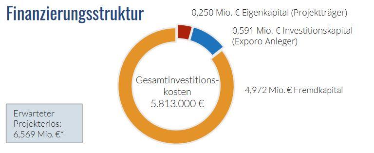 Exporo crowdinvesting - Berner Strasse Finanzierung