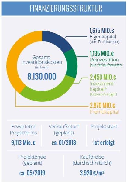 Exporo - Alarichstraße Berlin crowdinvesting Finanzierungsstruktur