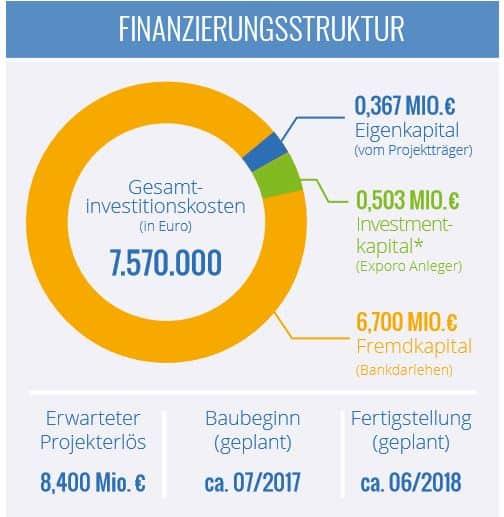 Exporo - Mainzer Straße ALDI crowdinvesting Finanzierungsstruktur