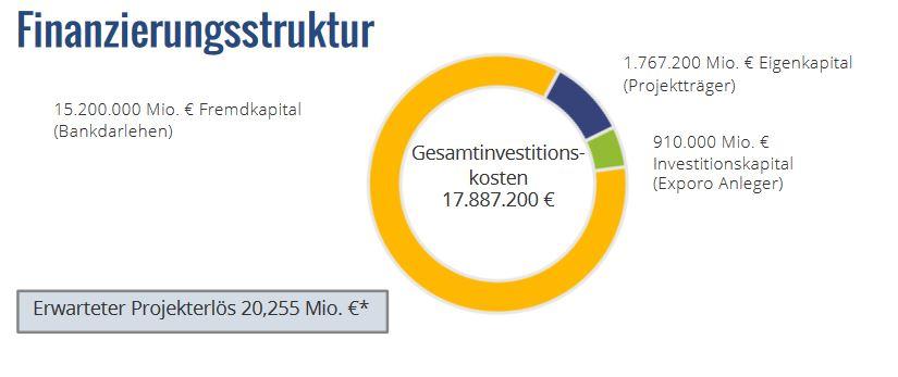 Exporo -Oberheidkamper Straße Finanzierungsstruktur