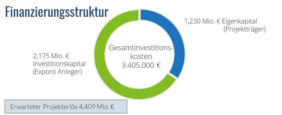 Exporo - Weststraße crowdinvesting Finanzierungsstruktur