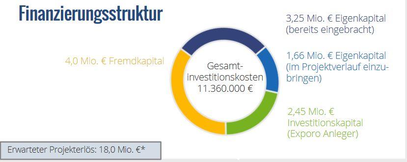 Wohnen am Rebstockpark crowdinvesting Finanzierungsstruktur Exporo