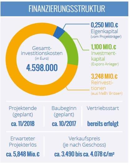 Brempter Hof crowdinvesting Finanzierungsstruktur Exporo