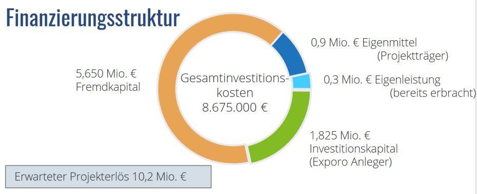 Pflegzentrum Vierkirchen - Finanzierungsstruktur