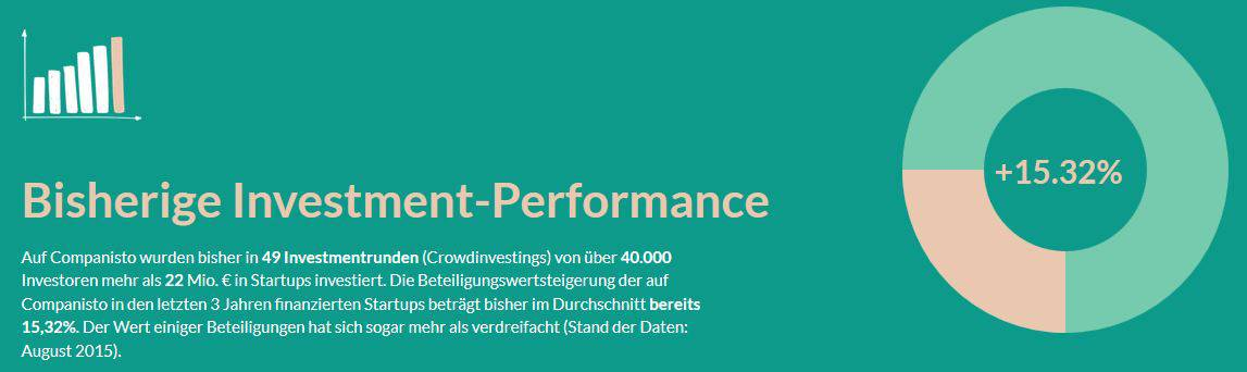 Companisto Test Investment Performance