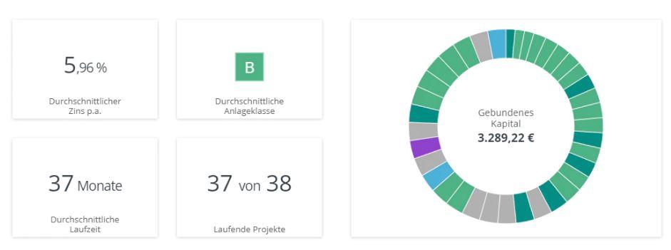 Kapilendo - crowdinvesting Benutzercockpit 2